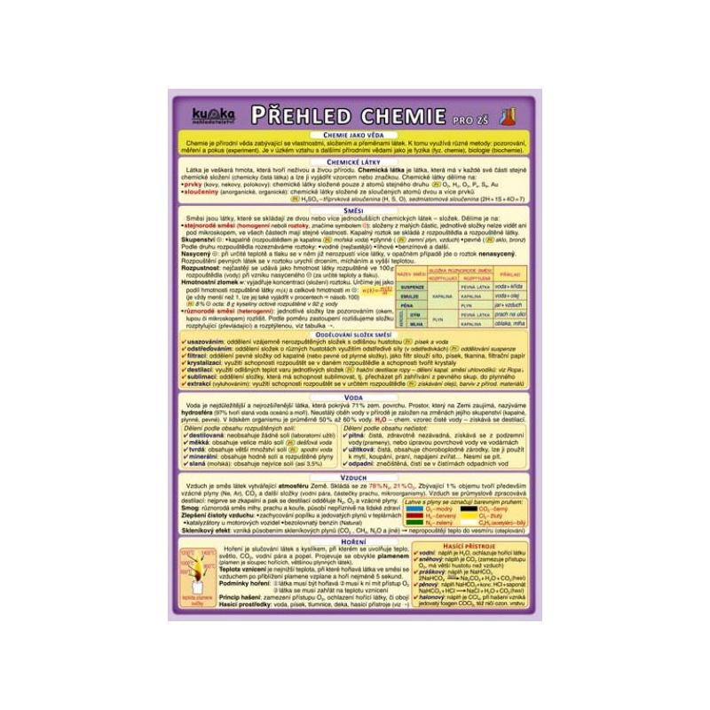 Přehled chemie pro ZŠ (skládačka A5, 8 stran)
